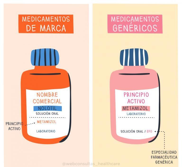 diferencia entre los medicamentos genéricos y de marca